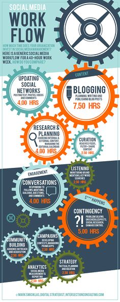 The Social Media Workflow – How Much Time Does Your Brand Need To Invest? [INFOGRAPHIC] #socialmedia #infographic