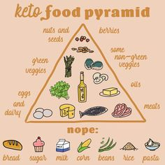 A Scripps weight loss expert discusses the pros and cons of the keto diet and answers the question: What does it mean to be in ketosis? Keto Food Pyramid, Green Veggies, Mindful Eating, Keto Diet Plan, Healthy Living Tips, Eating Well, Natural Remedies, Keto Recipes, Health Tips