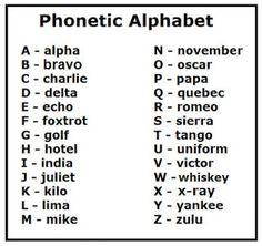 International Radiotelephony Spelling Alphabet or NATO Phonetic Alphabet  #language  http://en.wikipedia.org/wiki/NATO_phonetic_alphabet