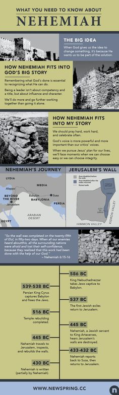 Everything You Need To Know About Nehemiah Articles NewSpring Church Bible Study Tools, Scripture Study, Bible Teachings, Bible Scriptures, Bible Book, Bible Journal, Bible Notes, Beautiful Words, Religion