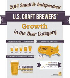 La Brewers Association rende noti i dati sulla crescita della birra artigianale in USA nel 2014: un successo che non accenna a diminuire e conquista addirittura l'11% del mercato