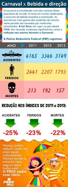 Infográfico feito pelo PROS sobre a diminuição dos índices de acidentes de trânsito durante o Carnaval após a criação da Lei Seca.