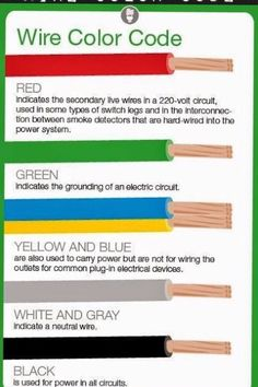 Electrical Engineering World: Meaning of Electrical Wire Color Codes . Electrical Engineering World: Meaning of Electrical Wire Color Wiring Color Home Electrical Wiring, Electrical Projects, Electrical Installation, Electrical Cable, Electrical Symbols, Electrical Outlets, Electrical Wiring Colours, Electrical Wire Connectors, Diy Electronics