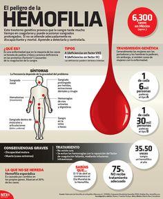 En el mundo hay 400 mil personas con hemofilia, de las cuales el 75 por ciento no tiene acceso al tratamiento.  #Infografia
