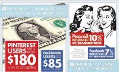 Pinterest-Nutzer geben mehr Geld als Facebook-Nutzer aus...