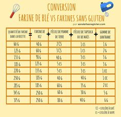 Very chart for converting flour French Sem Gluten Sem Lactose, Sans Gluten Sans Lactose, Lactose Free, Gluten Free Bakery, Gluten Free Flour, Vegan Gluten Free, No Dairy Recipes, Foods With Gluten, Raw Food Recipes