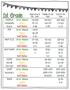 First Grade Dibels Cheat Sheet!