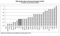 1. GDP growth rates in the second quarter of 2015 % change over the previous quarter (Eurostat).