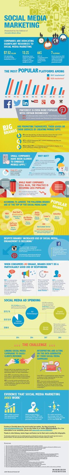 Examining the Current State of Social Marketing 2016 (Infographic) Marketing Digital, Marketing Mail, Marketing En Internet, Social Media Marketing Companies, Facebook Marketing, Inbound Marketing, Online Marketing, Marketing Guru, Marketing Articles