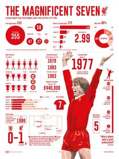 'King' Kenny Dalglish, Liverpool career as a player infographic 1977 - Giclee print on premium quality enhanced Somerset stock. Liverpool Anfield, Liverpool Champions, Liverpool Legends, Liverpool Football Club, Kenny Dalglish, Liverpool Fc Wallpaper, This Is Anfield, Sports Graphic Design, European Soccer