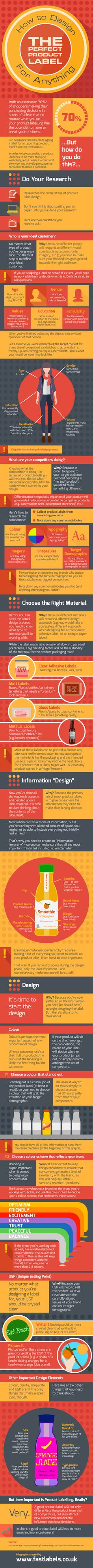 The Simple Guide to Designing an Effective Product Label [Infographic] - Print Magazine