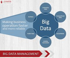 Data management is pivotal to make your business operations faster and more reliable. Take a look at the role of Big Data Management in smoothening business operations.   #BigData #SynapseWebSolutions