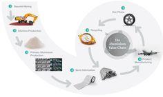 The Aluminium Unique Life Cycle Story
