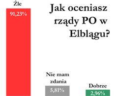 Jak oceniasz rządy PO w Elblągu?