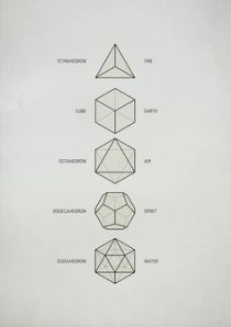 "Earth, water, fire, air and aether are thought to describe and symbolize the five states of ""matter"".  Earth = cube  Air = octahedron  Water = icosahedron  Fire = tetrahedron  Aether = dodecahedron"
