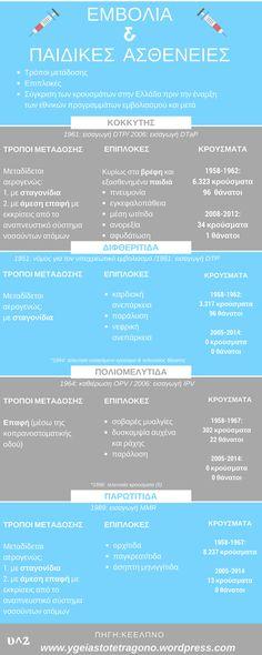 Τελικά τα εμβόλια βοηθούν ή όχι στην πρόληψη των ασθενειών; [infographics]