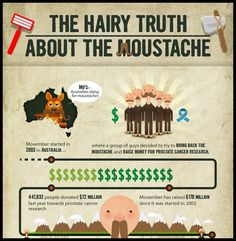 The Hairy Truth About The Moustache [Infographic]   - Australia, chevron, Dali, electric shavers, english, Fu Manchu, hairy, handle bar, history timeline, horseshoe, imperial, lampshade, mario, Military, moustache, Moustache aficionado, moustache types, myth, Pencil, ram singh chauhan, razors, Statistics, teen stache, Timeline, toothbrush, walrus, wario, www.sortable.com