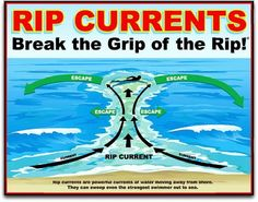Diagram of rip currents good for swimmers and surfers
