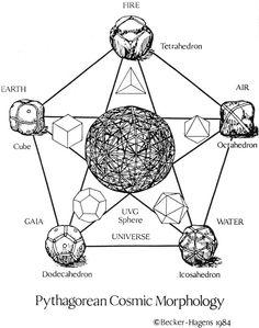 "theusb: "" Pythagorean Cosmic Morphology. """