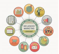 What Is Influencer Marketing And Why Influencers Buy Followers   #Infographic  #Fintech #DigitalMarketing #MakeYourOwnLane #InboundMarketing #Martech #Analytics #CX #Mpgvip #IoT #IoE #ContentMarketing #Marketing #Content #GrowthHacking #SEO #SMM #Tech #Defstar5 #Video #Business #Chatbots Influencer Marketing, Inbound Marketing, Content Marketing, Mobile Marketing, Digital Marketing, Twitter Followers, Buy Followers, Flat Background, Goods And Services