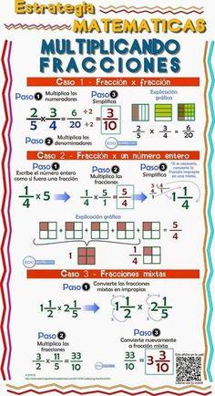 Apoyando el principio del aprendizaje mediante gráficas, EDUpunto.com te ofrece este afiche o cartel educativo para que tus estudiantes puedan aprender más fácil. Math Formulas, Math Help, Simple Math, Math Fractions, Writing Worksheets, Math Concepts, Homeschool Math, Math For Kids, Math Classroom