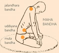 "(yoga) A Bandha is a ""body lock"" in Hatha Yoga, being a kind of mudra. Specific bandhas are: Pranayama, Yoga Kundalini, Yoga Meditation, Yin Yoga, Yoga For You, Yoga Breathing, Yoga Philosophy, Yoga Pictures, Basic Yoga"