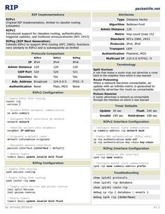 RIP Cheat Sheet from Cheatography. Computer Engineering, Computer Technology, Computer Science, Learn Computer Coding, Osi Model, Cisco Networking, Networking Basics, Structured Cabling, Network Engineer