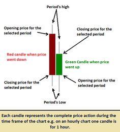 Forex candlestick movement