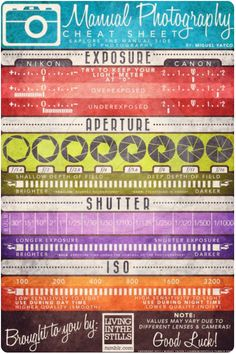 Manual photography cheat sheet.  Learned all of this through trial and error but this maps it all out really clearly.