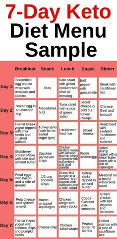Diabetic Diet Meal Plan, Ketogenic Diet Weight Loss, Diet Meal Plans To Lose Weight, Best Keto Diet, Ketogenic Diet Meal Plan, Ketogenic Diet For Beginners, Keto Diet For Beginners, Keto Meal Plan, Ketogenic Recipes