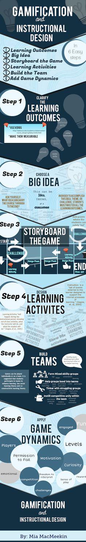 El Aprendiz de Enseñante: Infografía: gamificación y diseño instruccional.