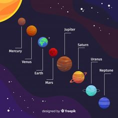 Esquema do sistema solar colorido com de. Solar System Images, Solar System For Kids, Solar System Art, Solar System Model, Solar System Projects, Planets Wallpaper, Galaxy Wallpaper, Arte Do Sistema Solar, Solar System Diagram
