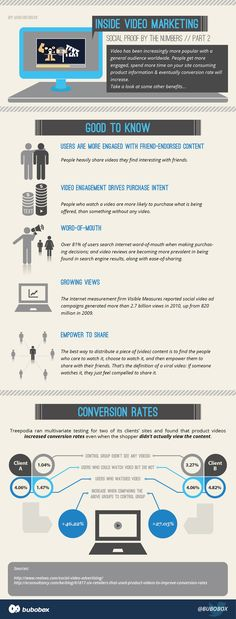 Inside online video marketing part 2 infographic. People get more engaged, spend more time on your site consuming product information & eventually conversion rate will increase. Several retailers already use online video marketing techniques to increase conversions. Take a look at some other benefits….