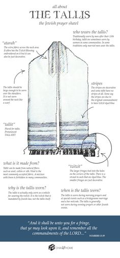 Rabbi Wedding (Tallis Infographic)- This tallis is the more formal version of a tallit. This should be worn by the Rabbi during the wedding scene. Cultura Judaica, Arte Judaica, Heiliges Land, Messianic Judaism, Hebrew School, Hebrew Words, Hebrew Bible, Learn Hebrew, Jewish History