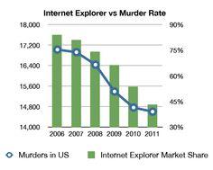 Internet Explorer vs Murder Rate. #CausalVsCorrelational Thanks for the share, @sciencebase