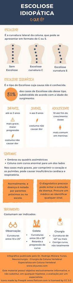 Você sabe o que é a Escoliose Idiopática? Study Planner, Med School, Physical Therapy, Ayurveda, Healthy Life, Anatomy, Health Care, Massage, Medicine