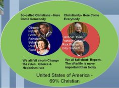 The 69%ers - Despite President Obama's assertion in Turkey that  America is not a Christian nation, a 2009 Gallop Poll shows that 69% of Americans identify themselves as Christian.  On the other hand, Christianity has been defined as Here Come Everybody, whereas the Gospel According to the Far Left is, Here Come Somebody:  http://cotobuzz.blogspot.com/2012/02/is-barrack-obama-christian.html