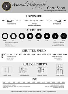 Manual Photography Cheat Sheet | How To Start A Photography Business