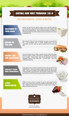 The Food Industry in 2014 - Trends Infographic