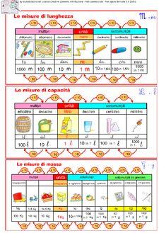 Unità di misura del SI (sistema internazionale) Ist. Superiore | AiutoDislessia.net Math For Kids, Fun Math, Math Games, School Teacher, Primary School, Elementary Schools, Math Tutor, Teaching Math, Italian Language