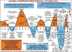 Liberal Climate Change Scam Was Just OBLITERATED By One Simple Chart…