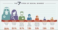 The 7 types of social sharer #socialmedia
