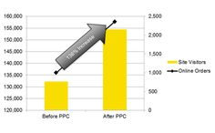 The Actual Impact of PPC on Sales