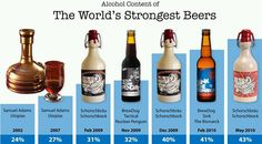 The World's Strongest Beers.