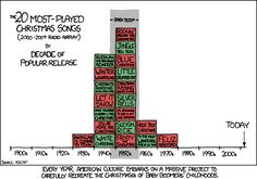 the truth about xmas songs
