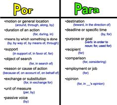 Prepositions- Por vs Para- always a tricky choice!