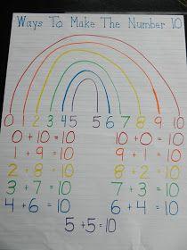 Elementary math: ways to make the number ten Math Classroom, Kindergarten Math, Teaching Math, Preschool, Kindergarten Anchor Charts, Future Classroom, Classroom Ideas, Math For Kids, Fun Math