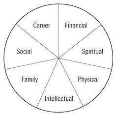 Zig Ziglars Wheel of Life