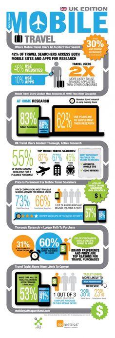 Mobile Uk travel #infographic   ¿Cómo reserva el cliente desde el móvil? #INFOGRAFÍA