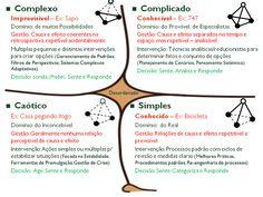 O quadro (framework) do modelo Cynefin pode ajudar os líderes a determinar o contexto operacional predominante para poderem tomar decisões adequadas. Este modelo que teve base na teoria da complexi...